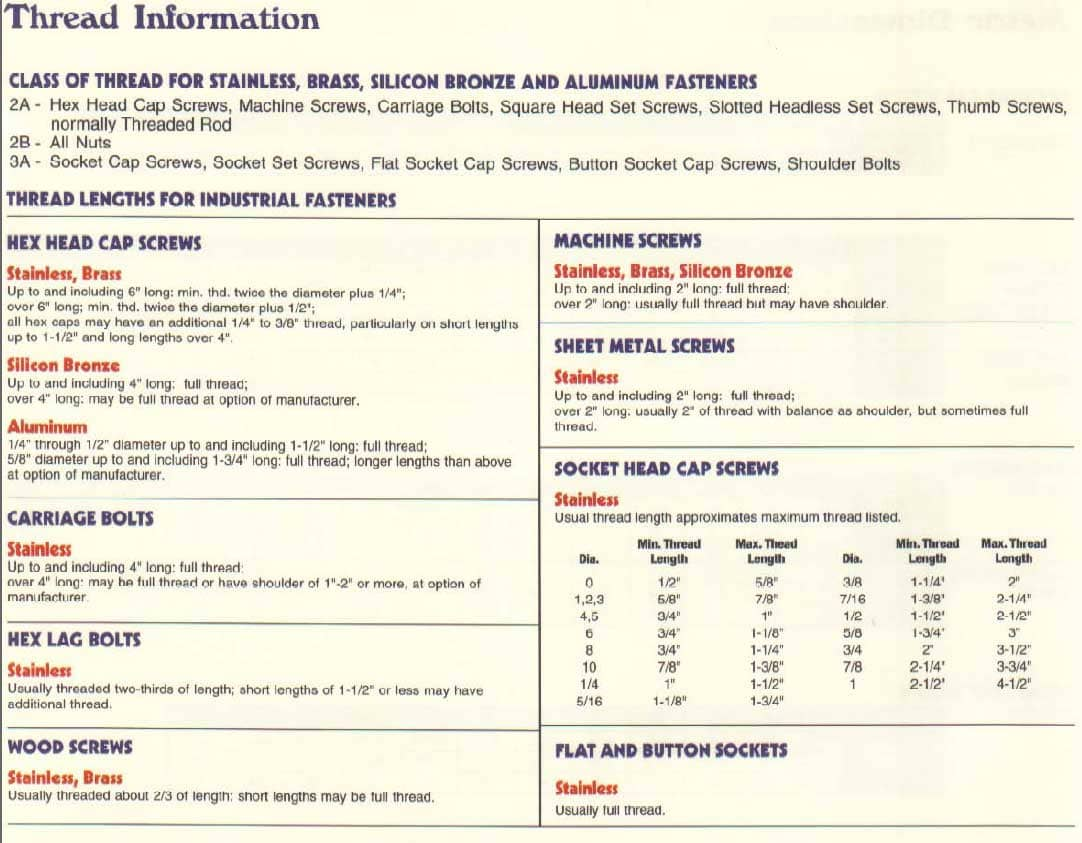 Marsh Fasteners Product Data Marsh Fasteners