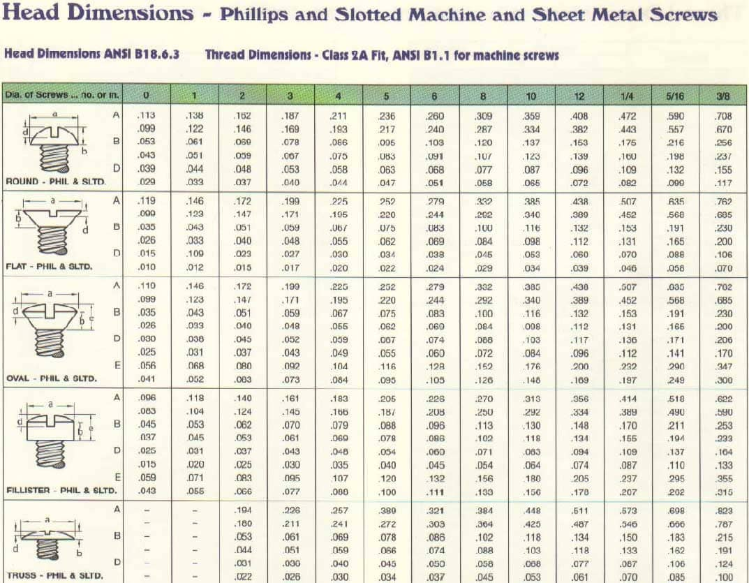 Marsh Fasteners Product Data Marsh Fasteners